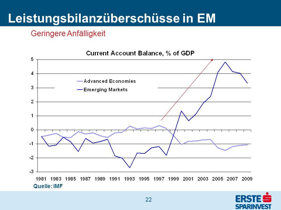 Leistungsbilanzüberschüsse in EM