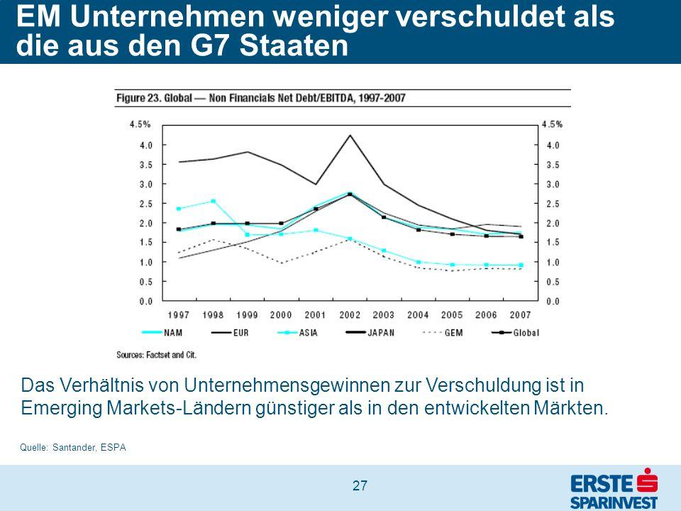 EM Unternehmen weniger verschuldet als die aus den G7 Staaten