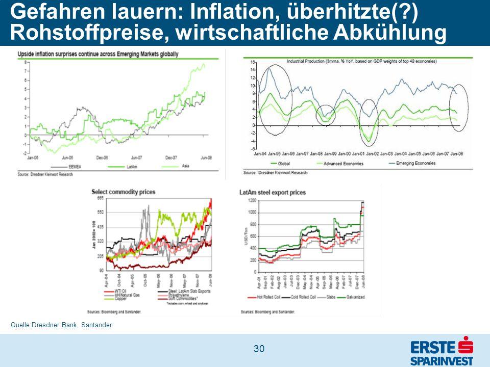 Gefahren lauern: Inflation, überhitzte(