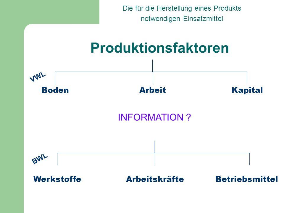Produktionsfaktoren INFORMATION Boden Arbeit Kapital Werkstoffe