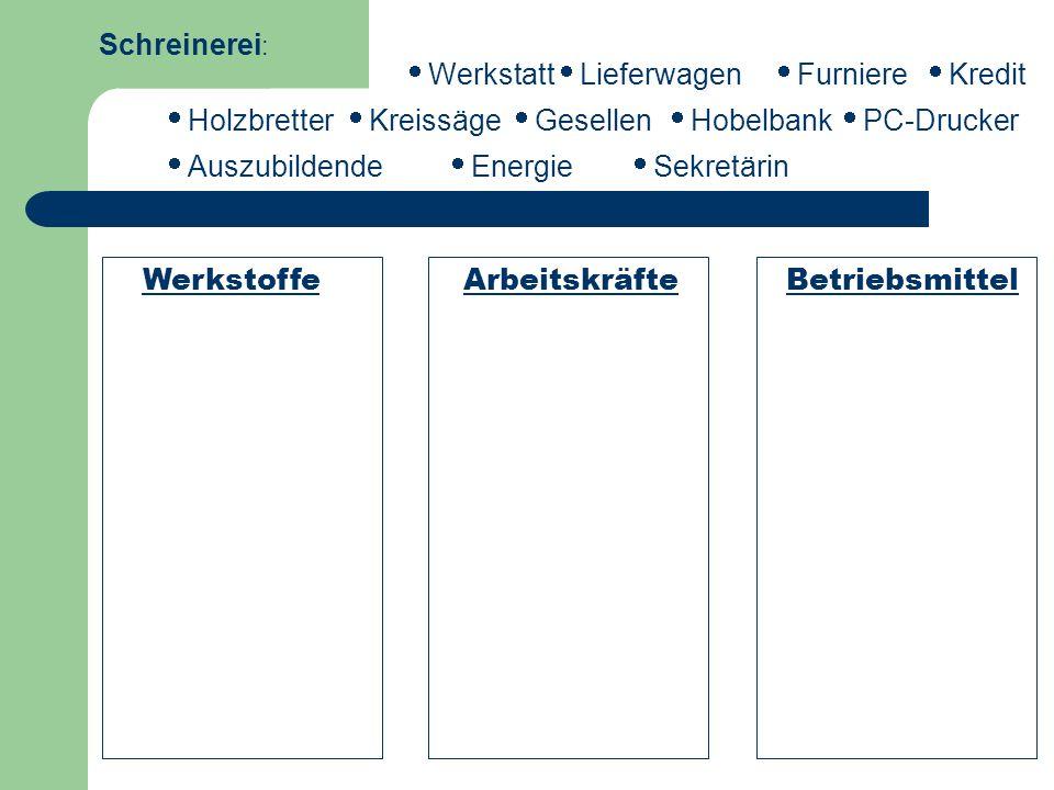 Schreinerei: Werkstoffe Arbeitskräfte Betriebsmittel iWerkstatt