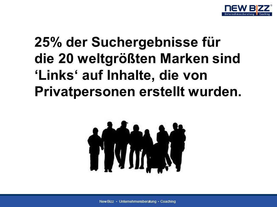 25% der Suchergebnisse für die 20 weltgrößten Marken sind 'Links' auf Inhalte, die von Privatpersonen erstellt wurden.