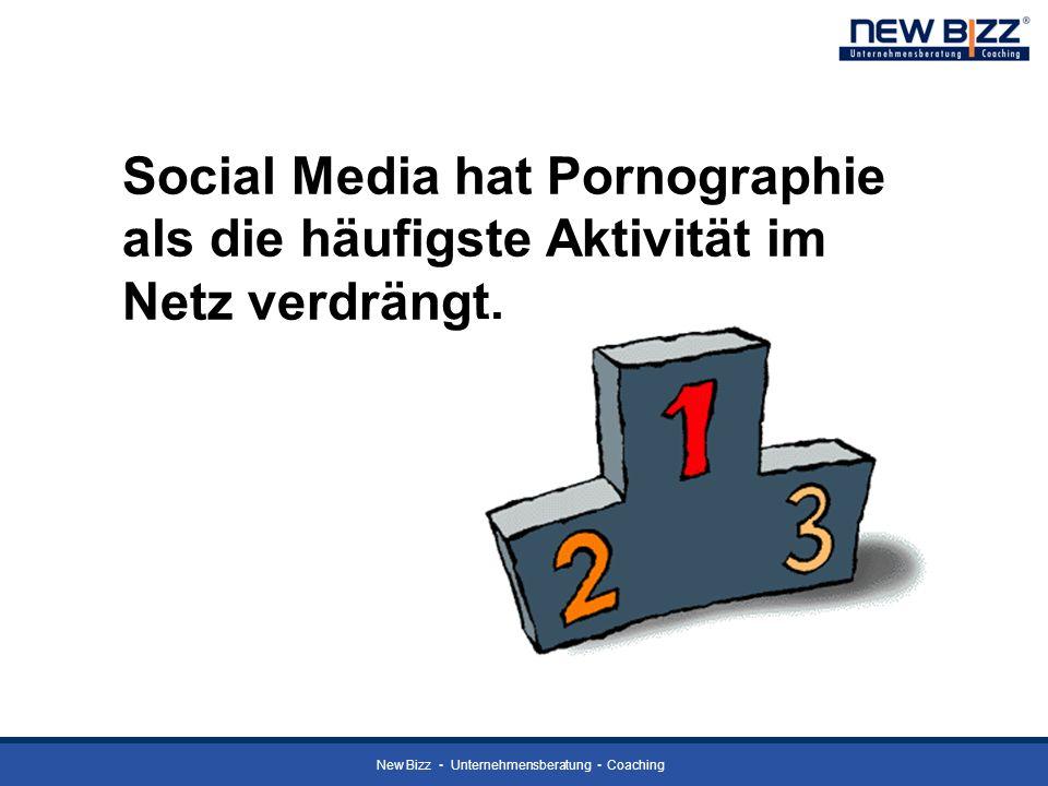 Social Media hat Pornographie als die häufigste Aktivität im Netz verdrängt.
