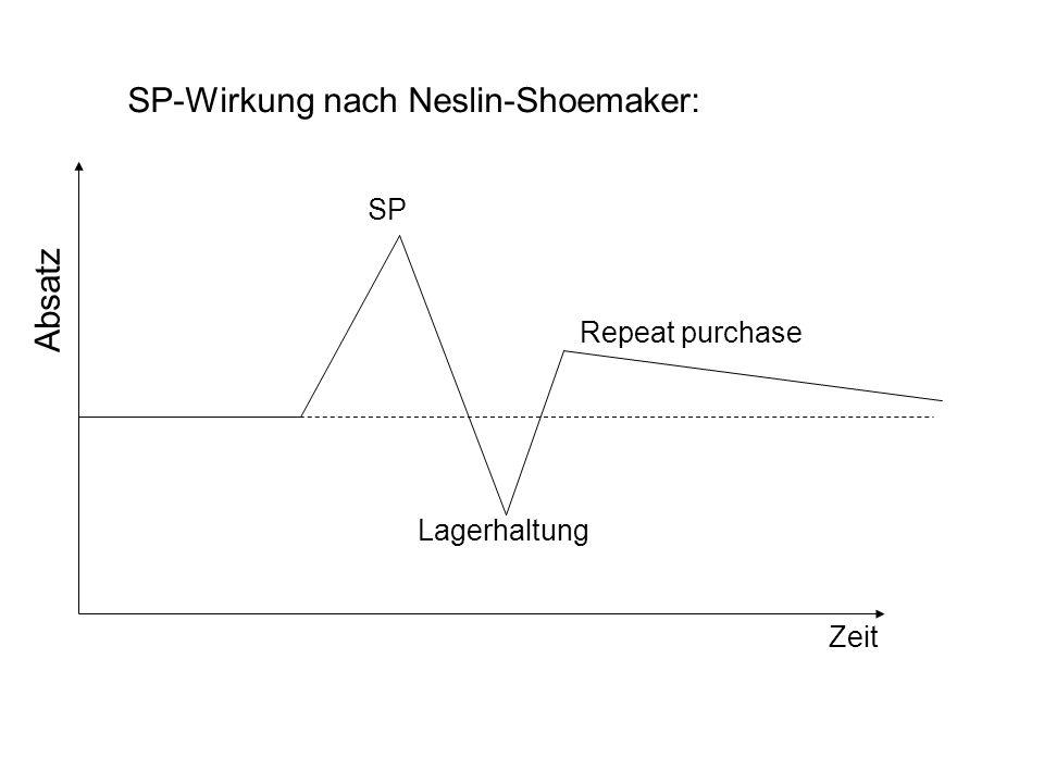 SP-Wirkung nach Neslin-Shoemaker: