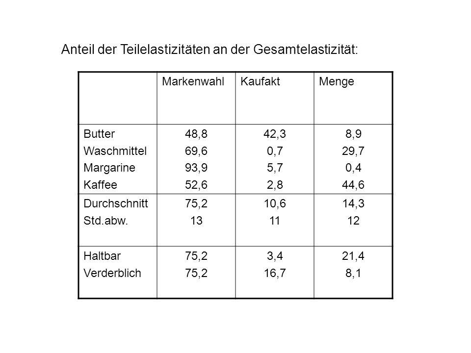 Anteil der Teilelastizitäten an der Gesamtelastizität: