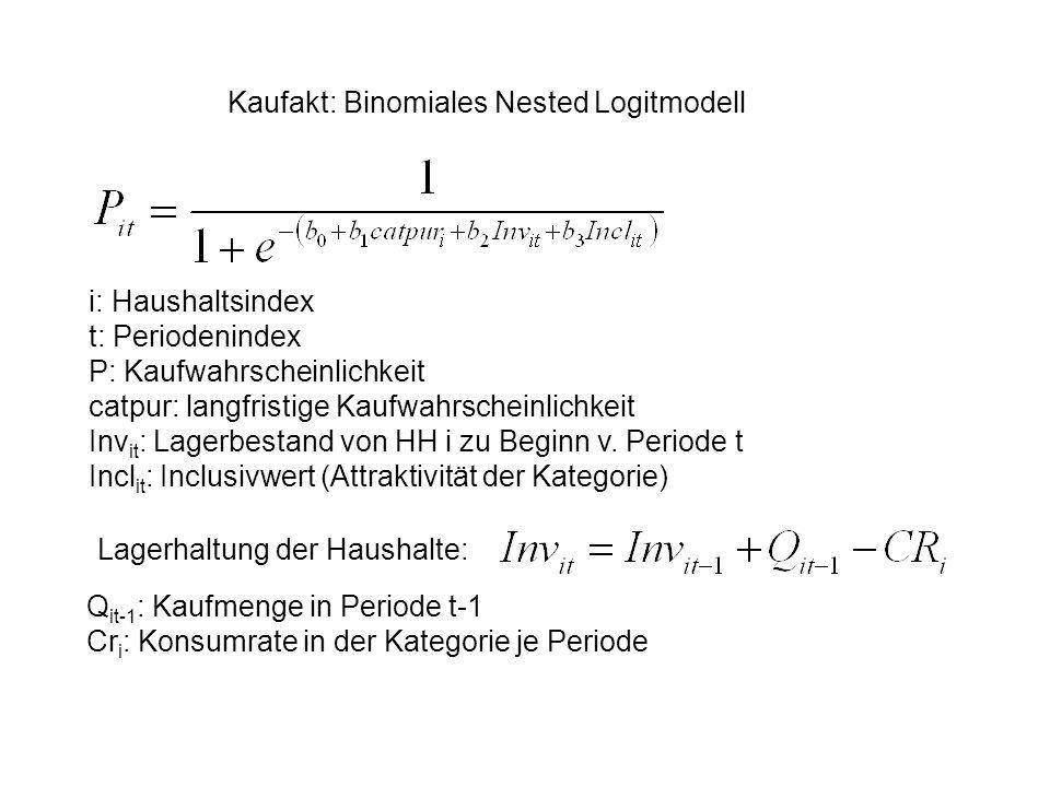 Kaufakt: Binomiales Nested Logitmodell