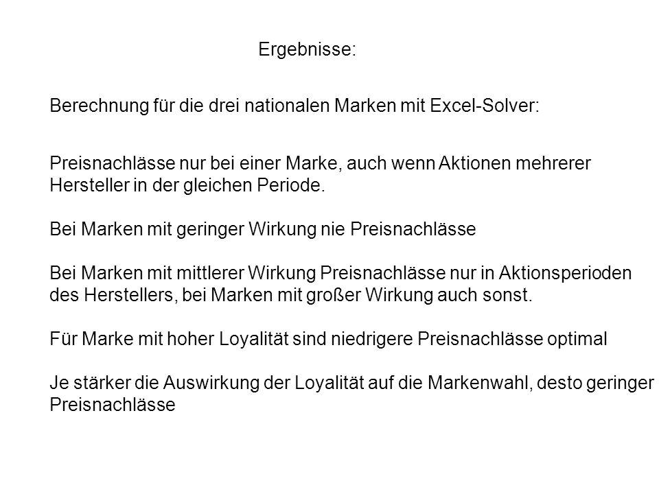 Ergebnisse: Berechnung für die drei nationalen Marken mit Excel-Solver: Preisnachlässe nur bei einer Marke, auch wenn Aktionen mehrerer.