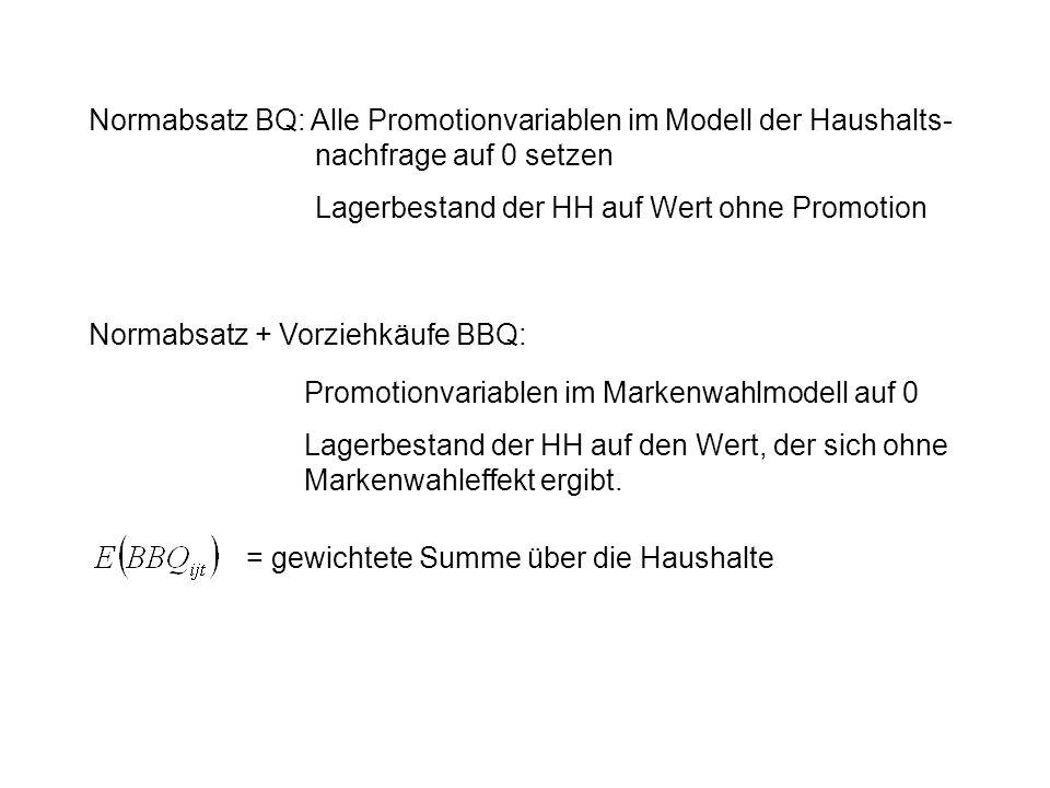 Normabsatz BQ: Alle Promotionvariablen im Modell der Haushalts-