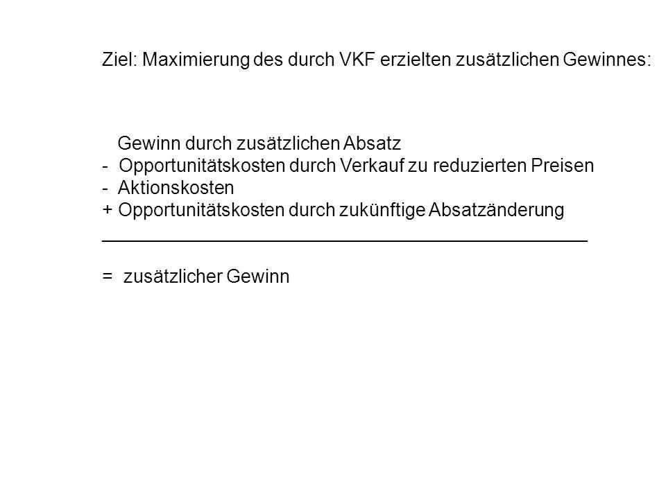 Ziel: Maximierung des durch VKF erzielten zusätzlichen Gewinnes: