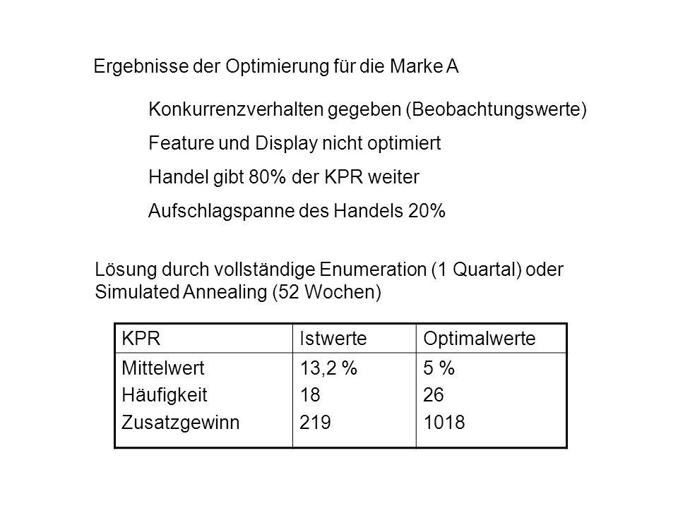 Ergebnisse der Optimierung für die Marke A