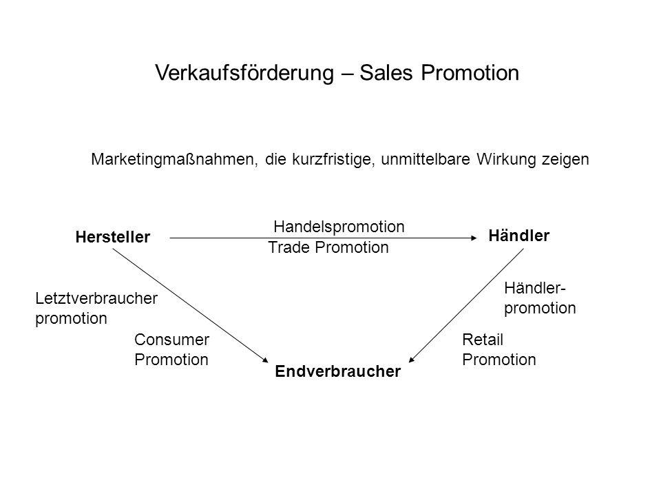 Verkaufsförderung – Sales Promotion
