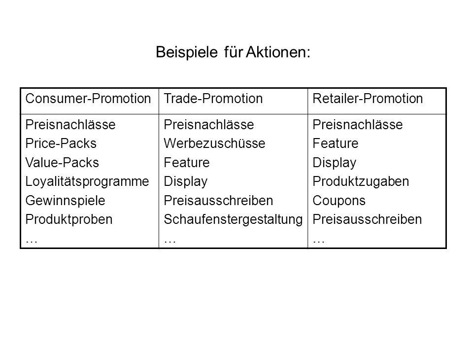 Beispiele für Aktionen: