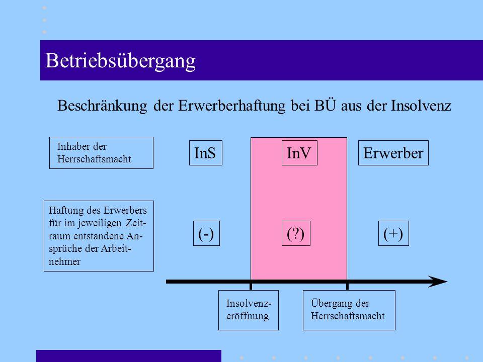 Betriebsübergang Beschränkung der Erwerberhaftung bei BÜ aus der Insolvenz. Inhaber der. Herrschaftsmacht.
