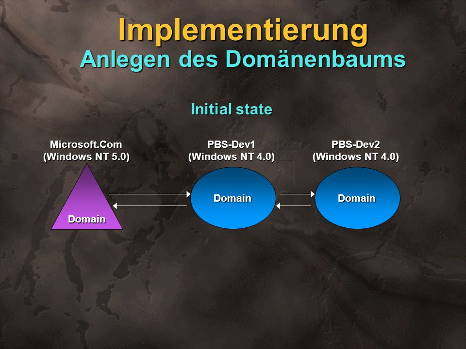 Implementierung Anlegen des Domänenbaums