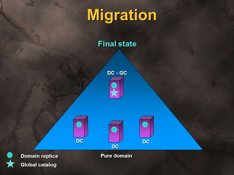 Migration Final state DC - GC DC DC DC Domain replica Global catalog