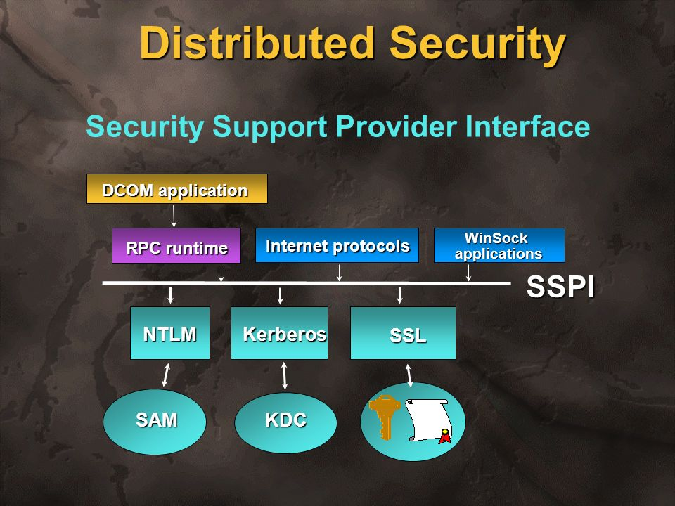 Distributed Security Security Support Provider Interface SSPI NTLM