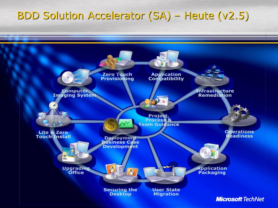 BDD Solution Accelerator (SA) – Heute (v2.5)