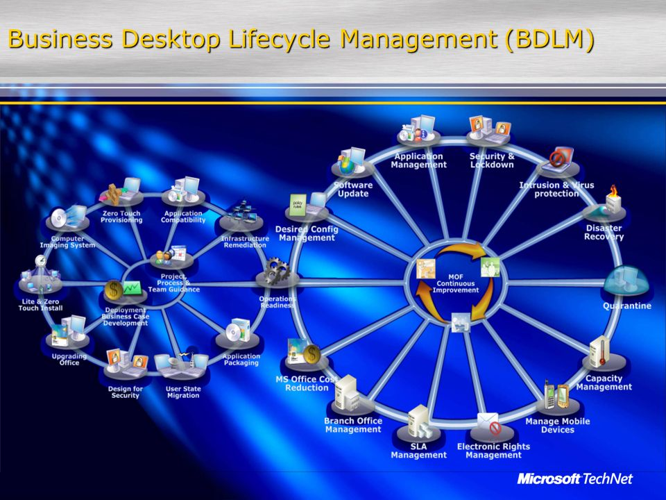 Business Desktop Lifecycle Management (BDLM)