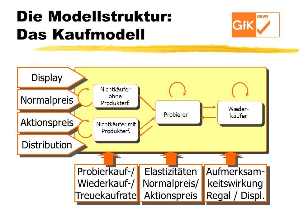 Die Modellstruktur: Das Kaufmodell