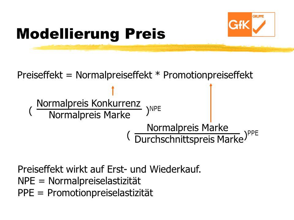 Modellierung Preis Preiseffekt = Normalpreiseffekt * Promotionpreiseffekt. Normalpreis Konkurrenz.