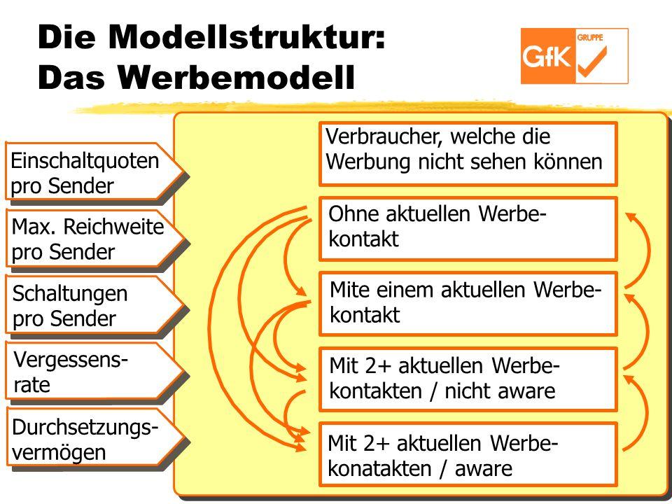 Die Modellstruktur: Das Werbemodell