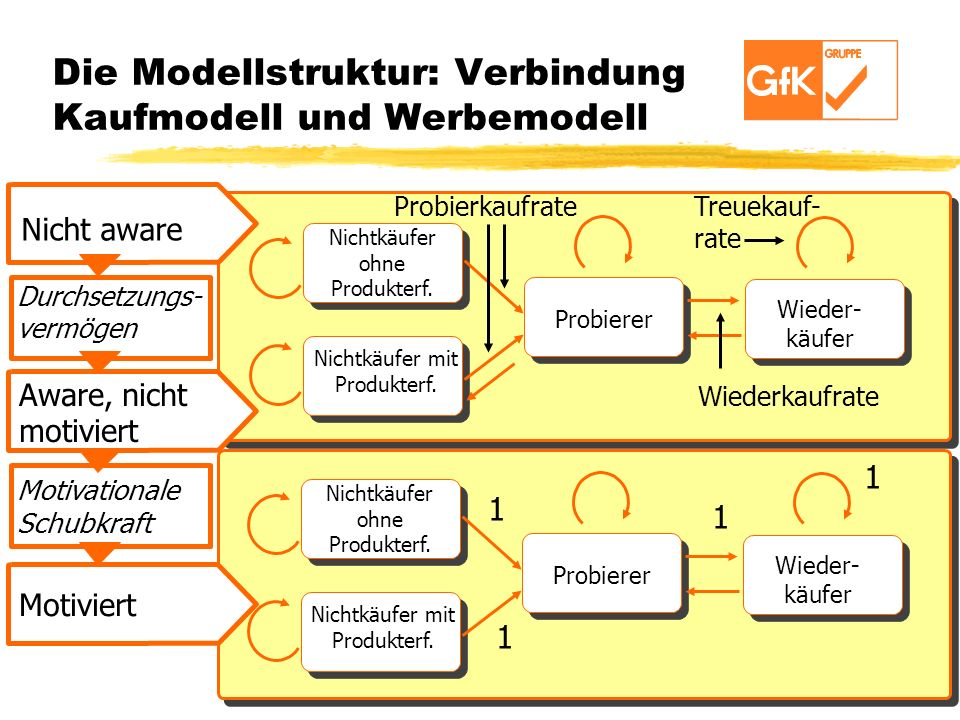 Die Modellstruktur: Verbindung Kaufmodell und Werbemodell