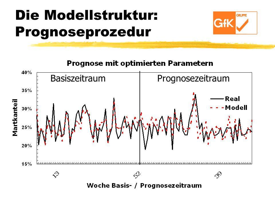 Die Modellstruktur: Prognoseprozedur