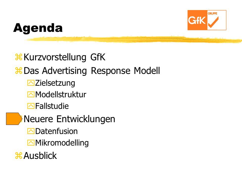 Agenda Kurzvorstellung GfK Das Advertising Response Modell