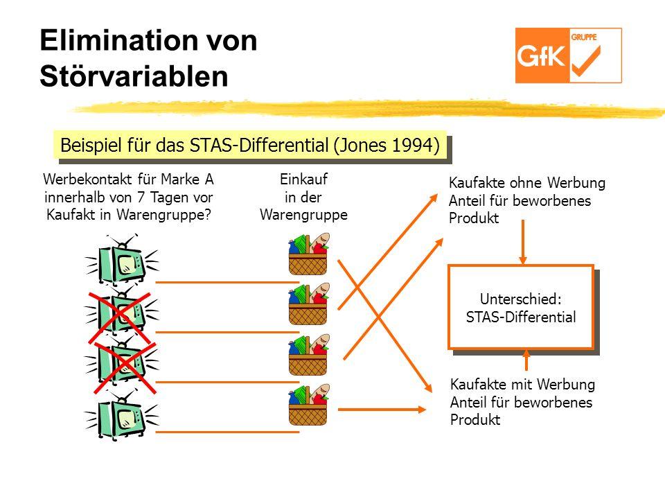 Elimination von Störvariablen