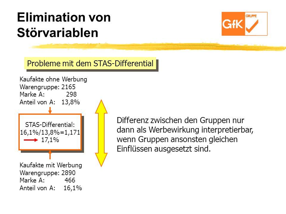 Probleme mit dem STAS-Differential