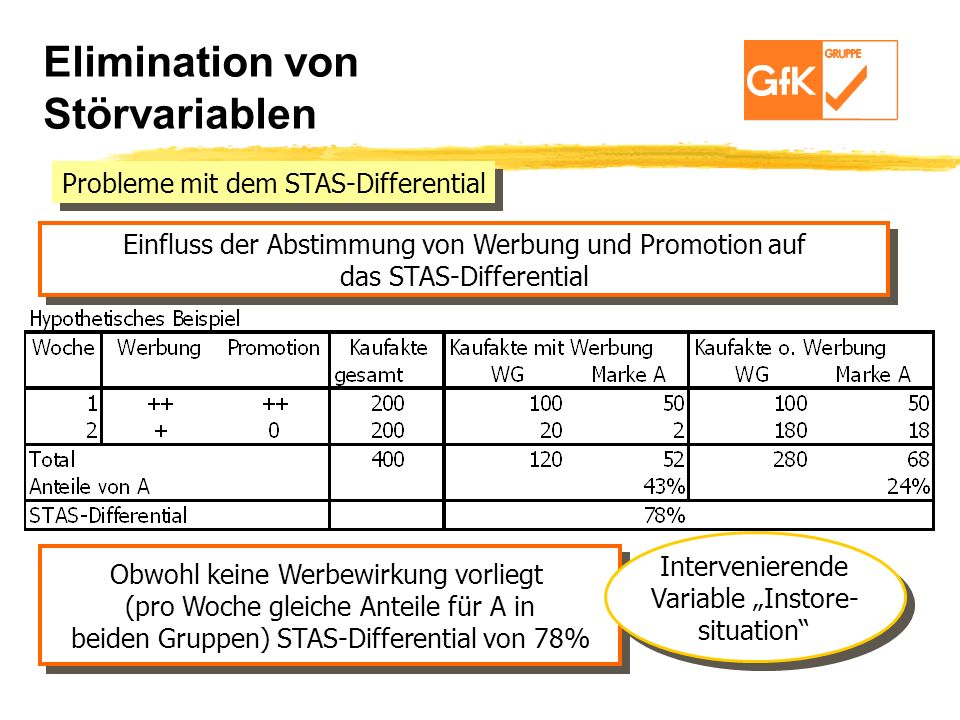 Elimination von Störvariablen Probleme mit dem STAS-Differential