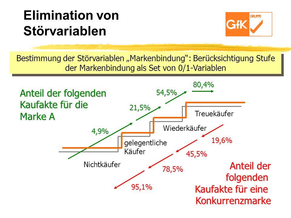 Elimination von Störvariablen Anteil der folgenden Kaufakte für die