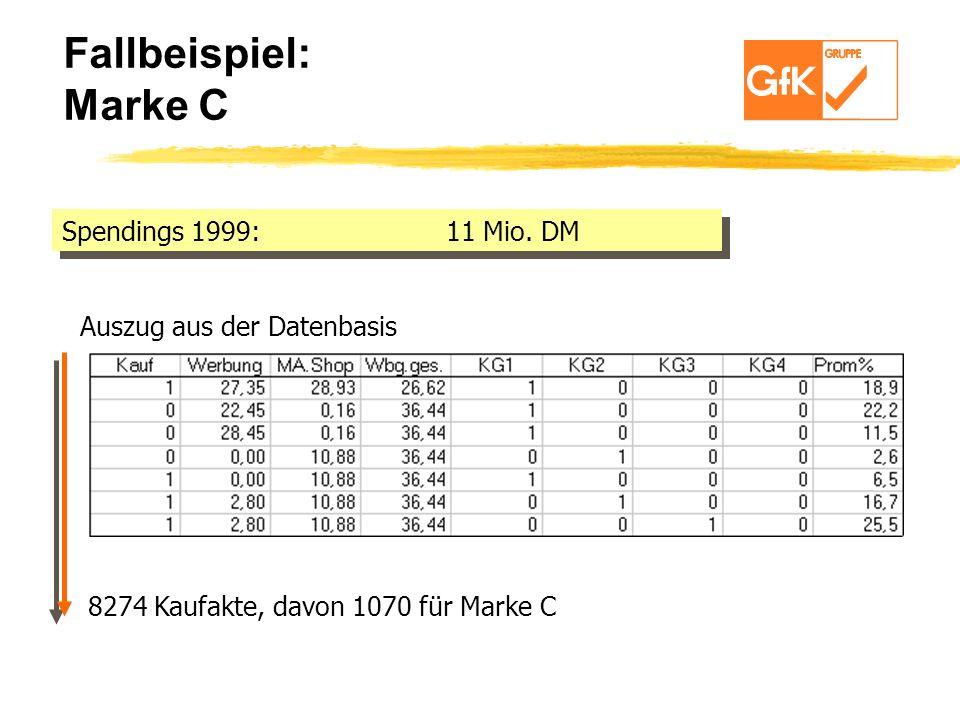 Fallbeispiel: Marke C Spendings 1999: 11 Mio. DM