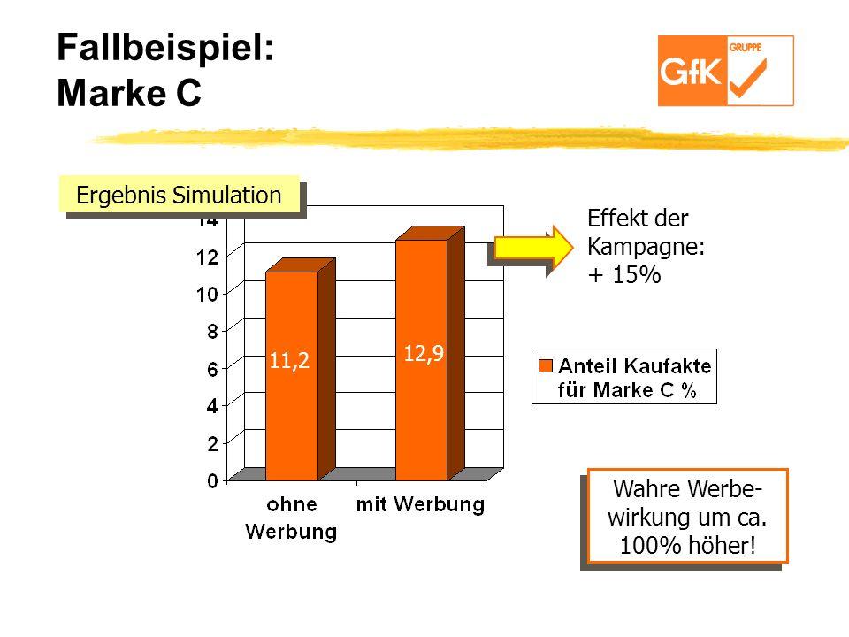 Fallbeispiel: Marke C Ergebnis Simulation Effekt der Kampagne: + 15%