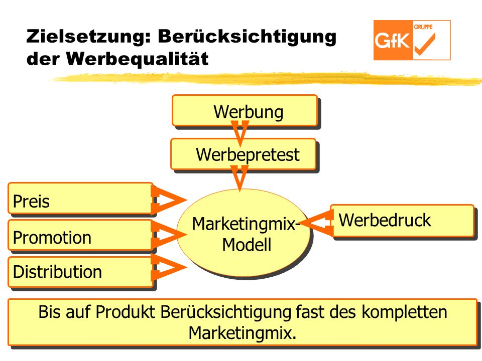 Zielsetzung: Berücksichtigung der Werbequalität
