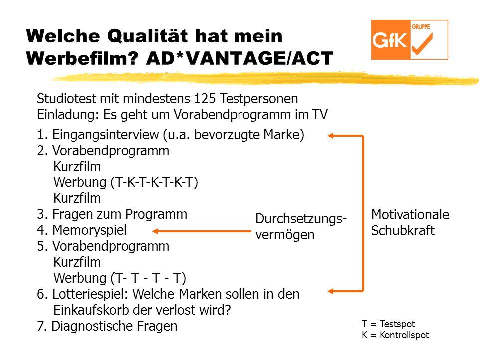 Welche Qualität hat mein Werbefilm AD*VANTAGE/ACT
