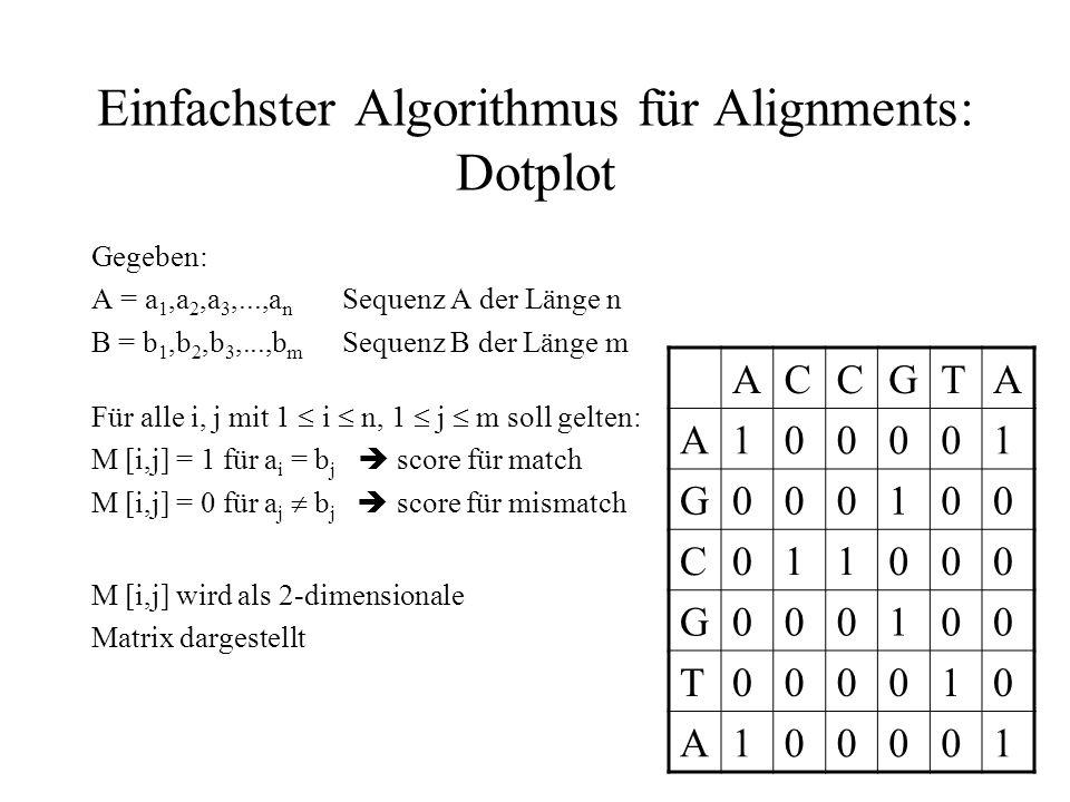 Einfachster Algorithmus für Alignments: Dotplot