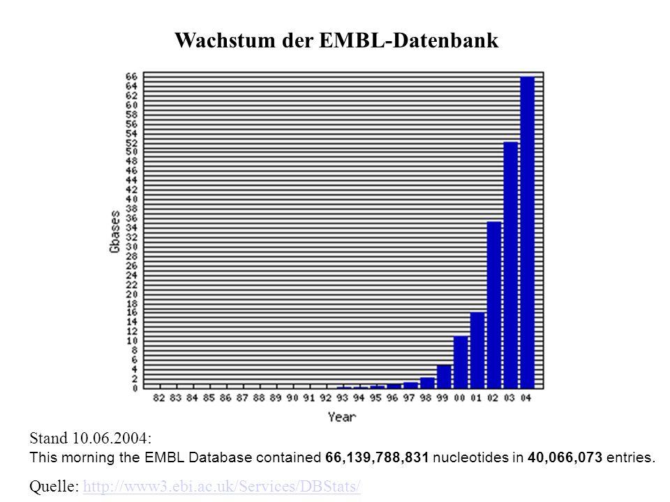 Wachstum der EMBL-Datenbank