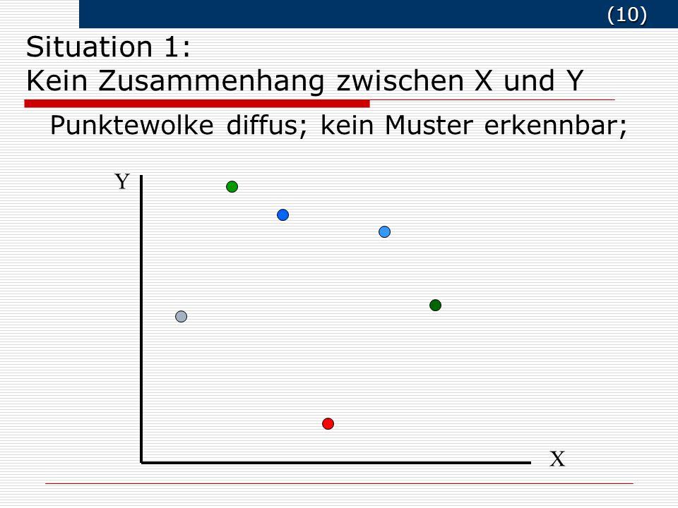 Situation 1: Kein Zusammenhang zwischen X und Y
