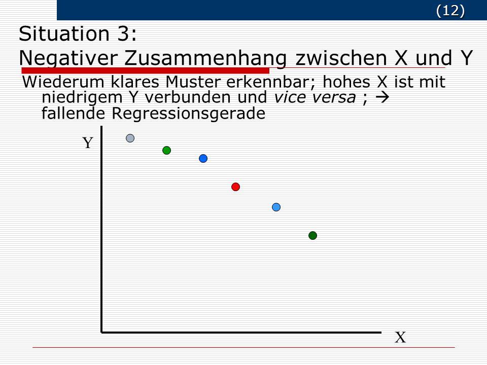 Situation 3: Negativer Zusammenhang zwischen X und Y