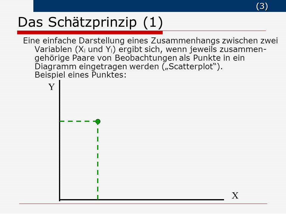 Das Schätzprinzip (1) Y X