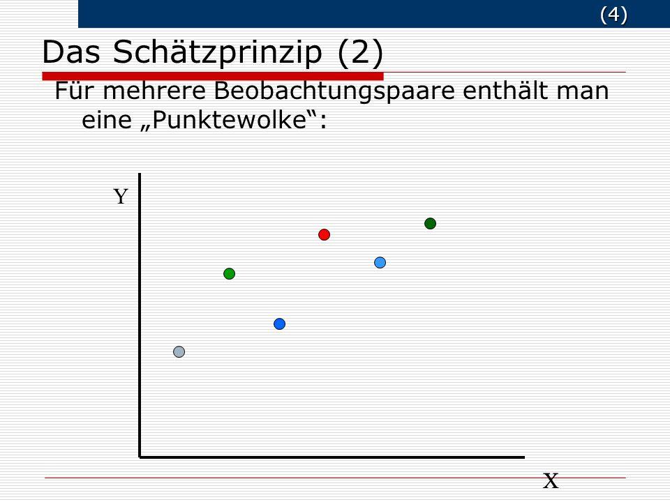 """Das Schätzprinzip (2) Für mehrere Beobachtungspaare enthält man eine """"Punktewolke : Y X X"""