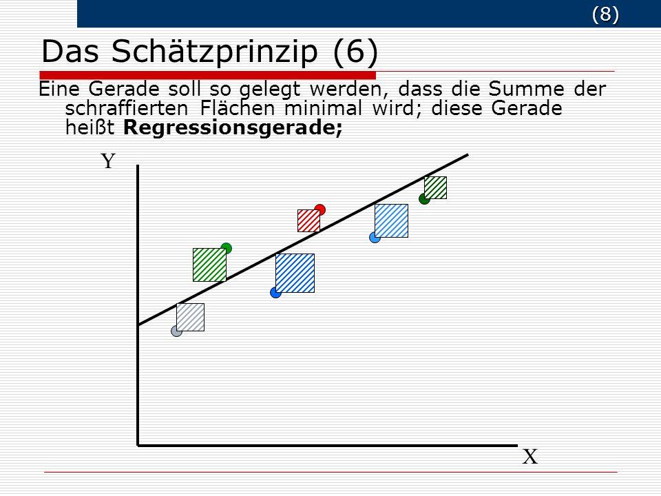 Das Schätzprinzip (6) Y X