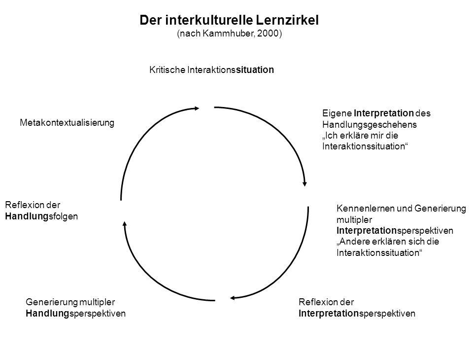 Der interkulturelle Lernzirkel