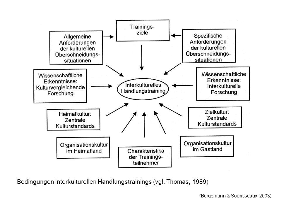 Bedingungen interkulturellen Handlungstrainings (vgl. Thomas, 1989)