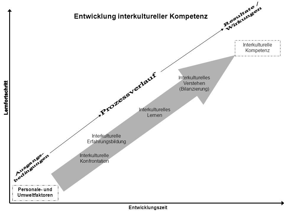Personale- und Umweltfaktoren