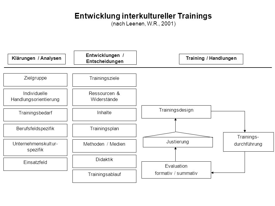 Entwicklung interkultureller Trainings
