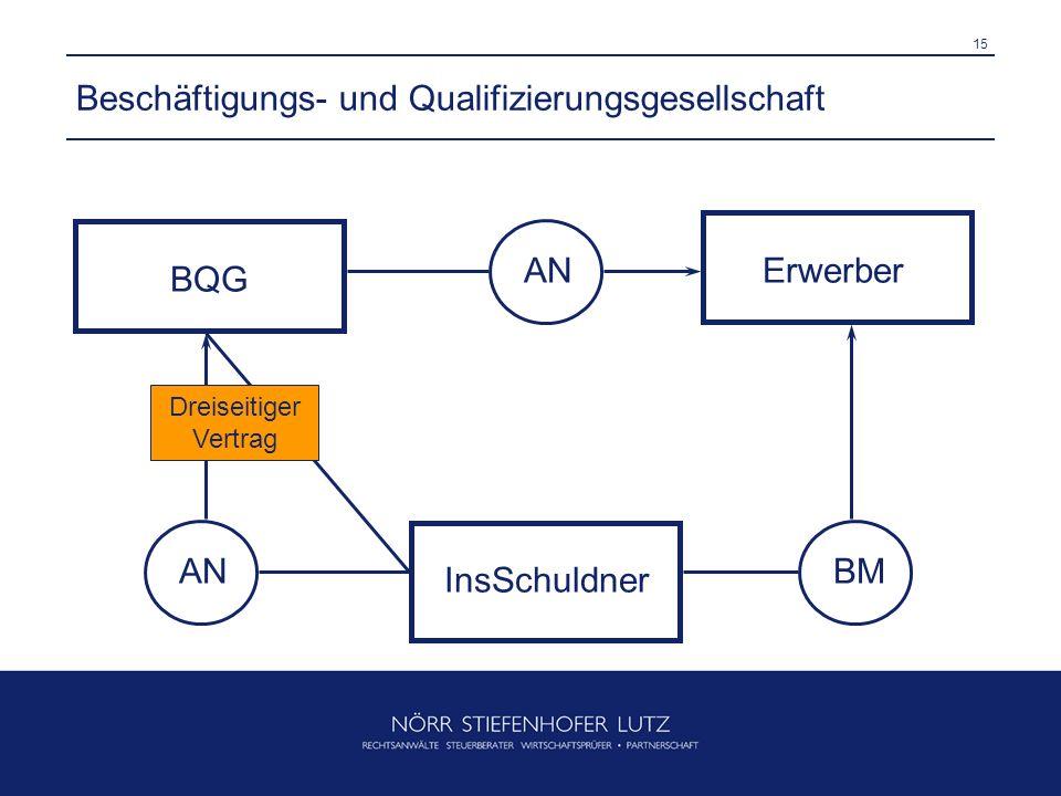 Beschäftigungs- und Qualifizierungsgesellschaft