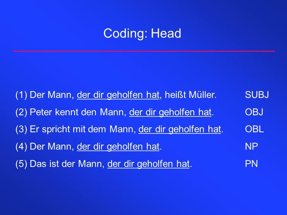 Coding: Head Der Mann, der dir geholfen hat, heißt Müller. SUBJ