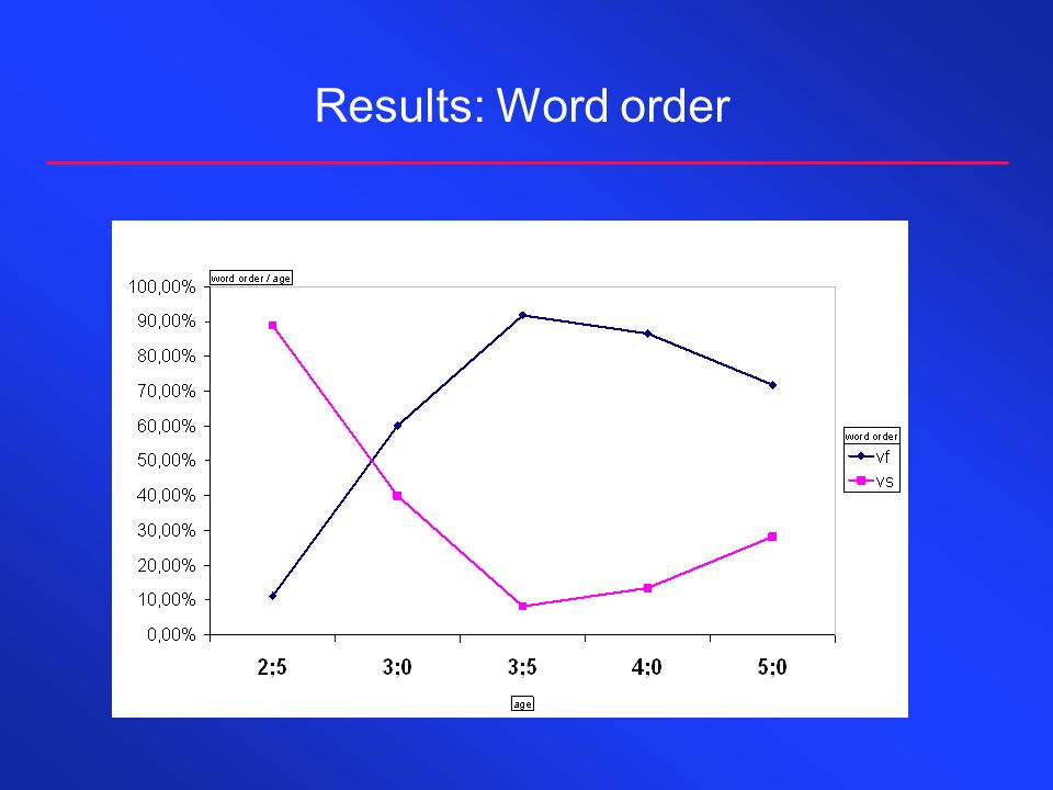 Results: Word order